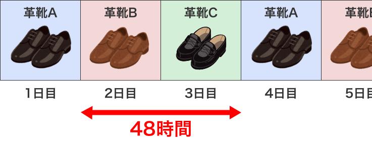 3足ローテーション