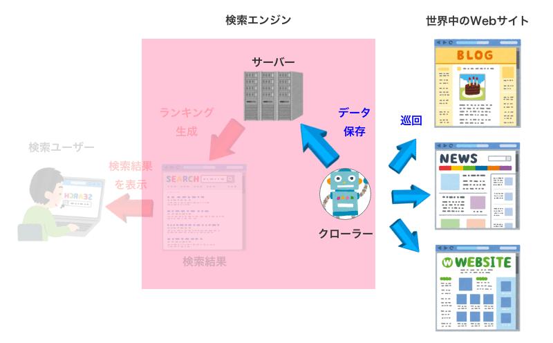 クローリングとデータ保存