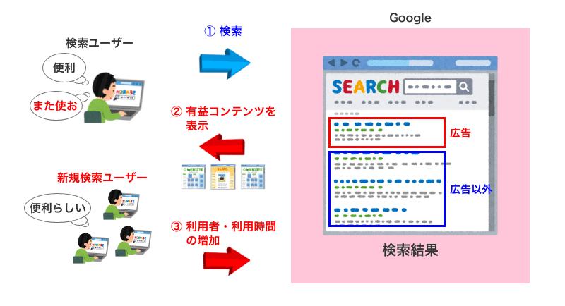 検索エンジンユーザーの増加と利用時間の増大