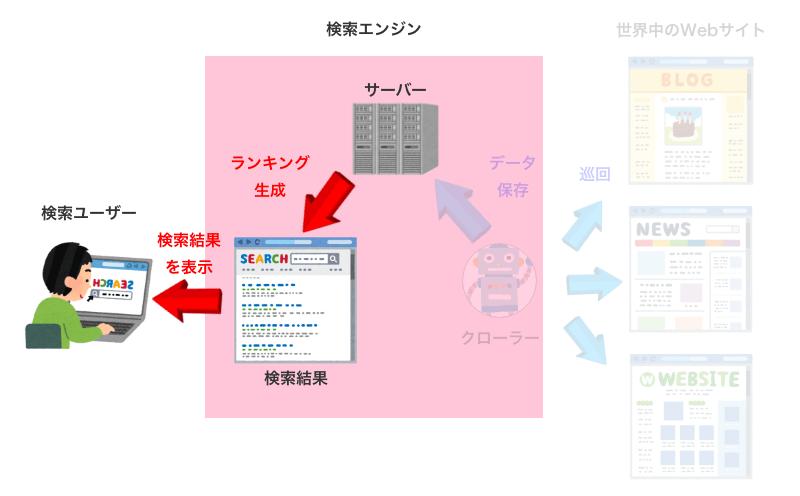 ランキングの生成と検索結果の表示
