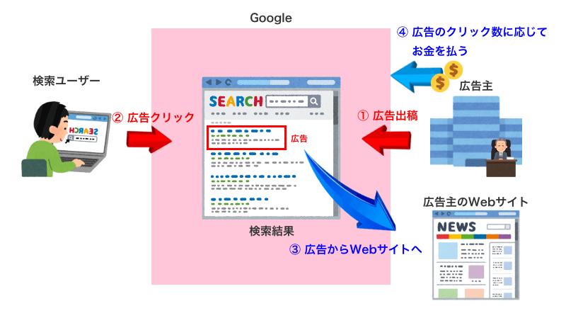 検索エンジンがお金を稼ぐ仕組み
