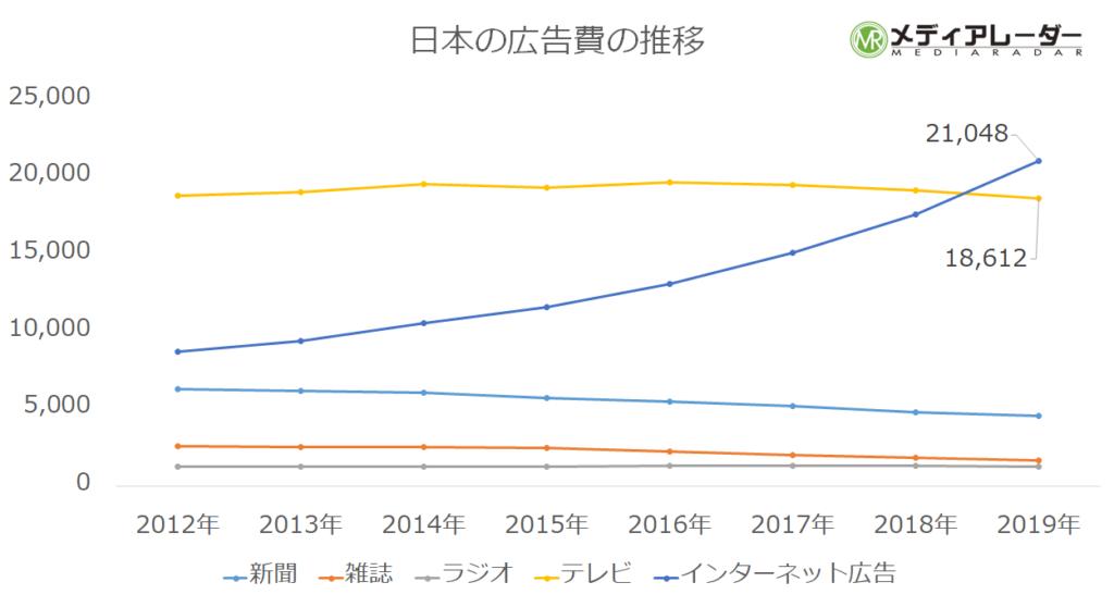 日本の広告費の推移