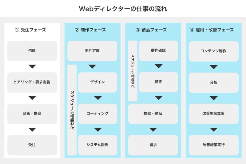 Webディレクターの仕事⑦ 各種リソースの管理