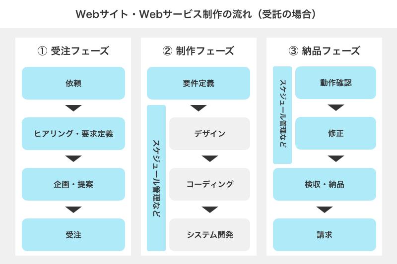 Webディレクターの仕事範囲