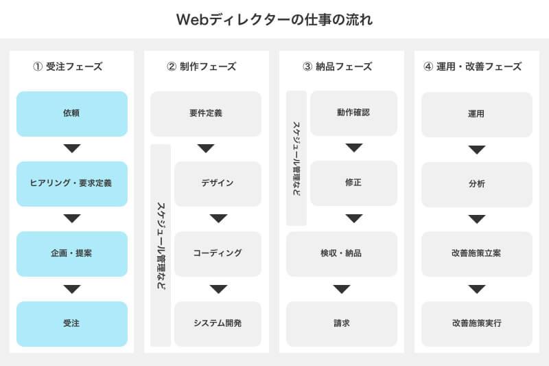 Webディレクターの仕事① 企画提案