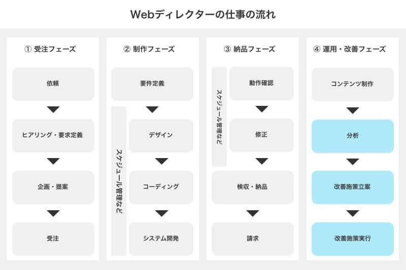 Webディレクターの仕事⑥ マーケティング