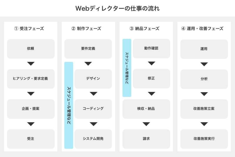 Webディレクターの仕事③ 制作管理