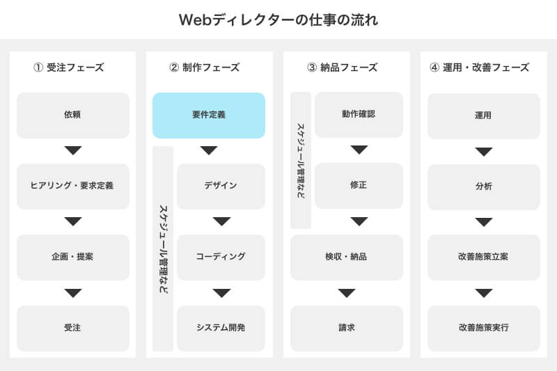 Webディレクターの仕事② 要件定義