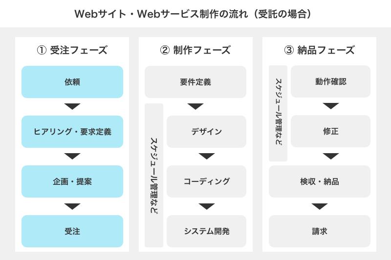 Webプランナーの仕事範囲