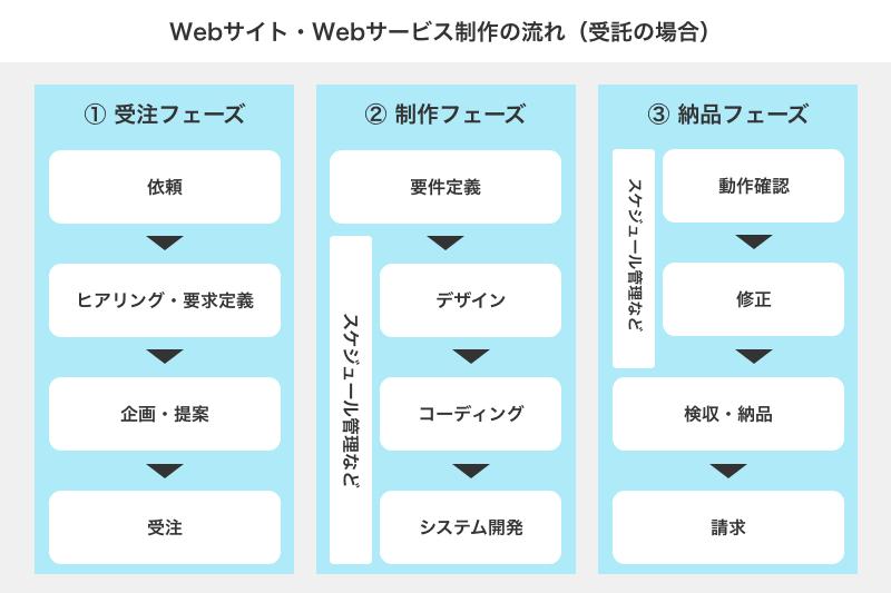 Webプロデューサーの仕事範囲