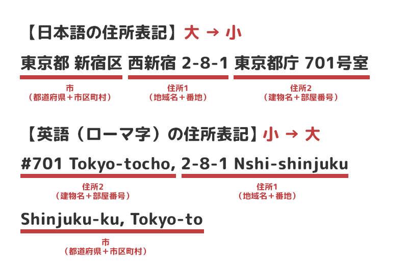 日本語と英語の住所表記の違い